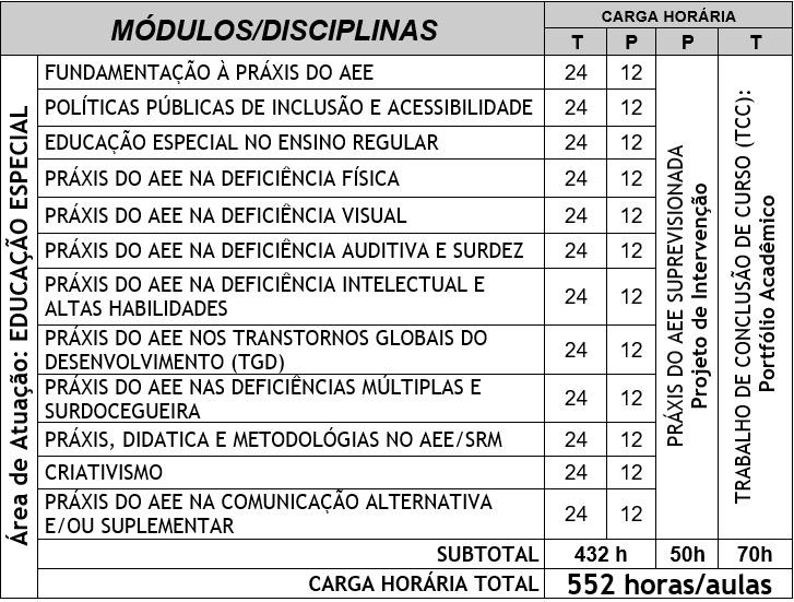 modulos-pos-praxis-aee
